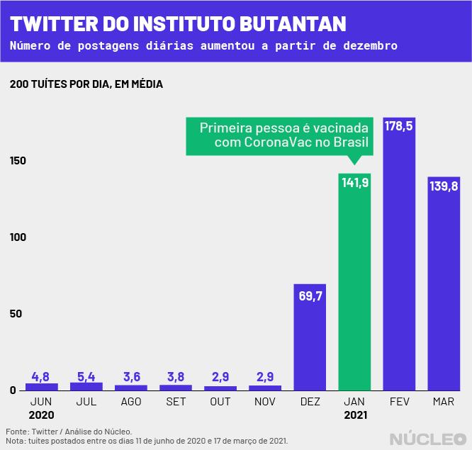butantan_-acumulado_twitter-1