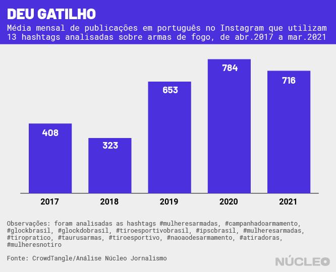 gráfico com aumento na média de posts com hashtags ligadas a armas por mês