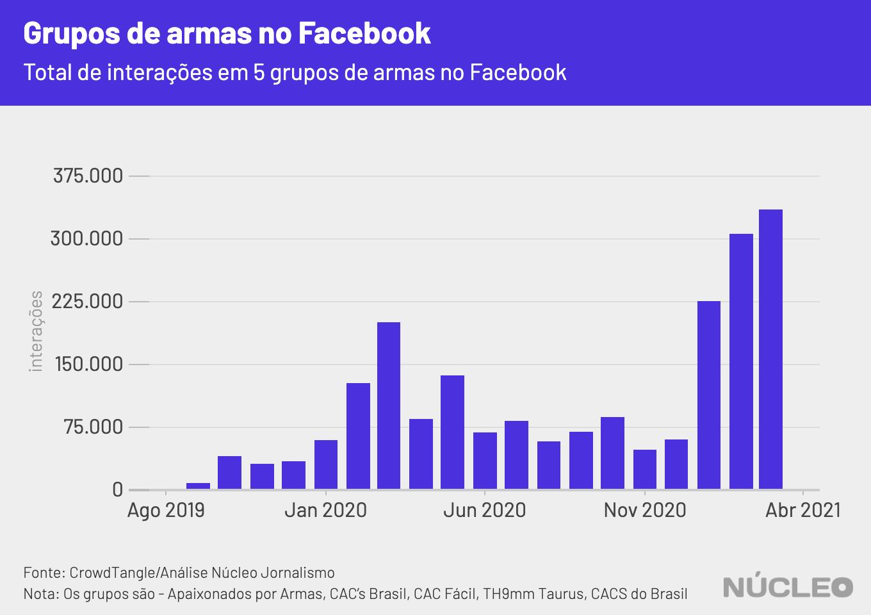 aumento de interações em 5 grandes grupos do Facebook