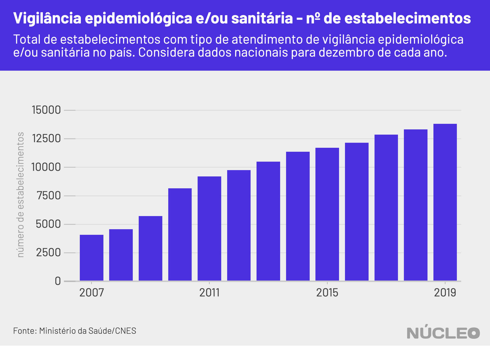 nucleo_epidemio_cnes