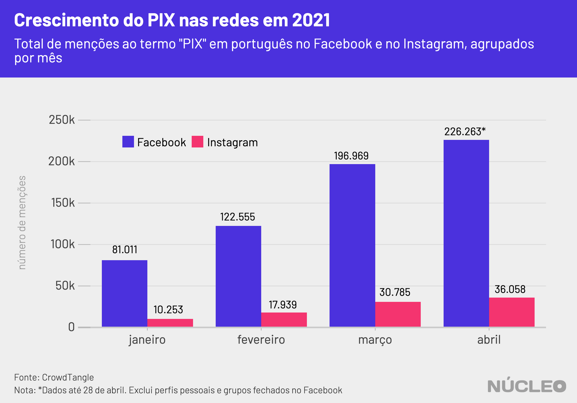 total de menções ao termo PIX no Facebook e no Instagram