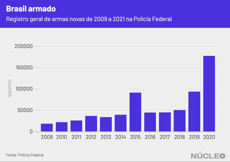 registro de armas novas no Brasil - gráfico mostra crescimento, em 2009 foram quase 30 mil registros, em 2020 foram quase 180 mil