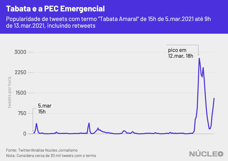 """gráfico de popularidade de tweets com termo """"Tabata Amaral"""", mostra pico em 12 de março"""