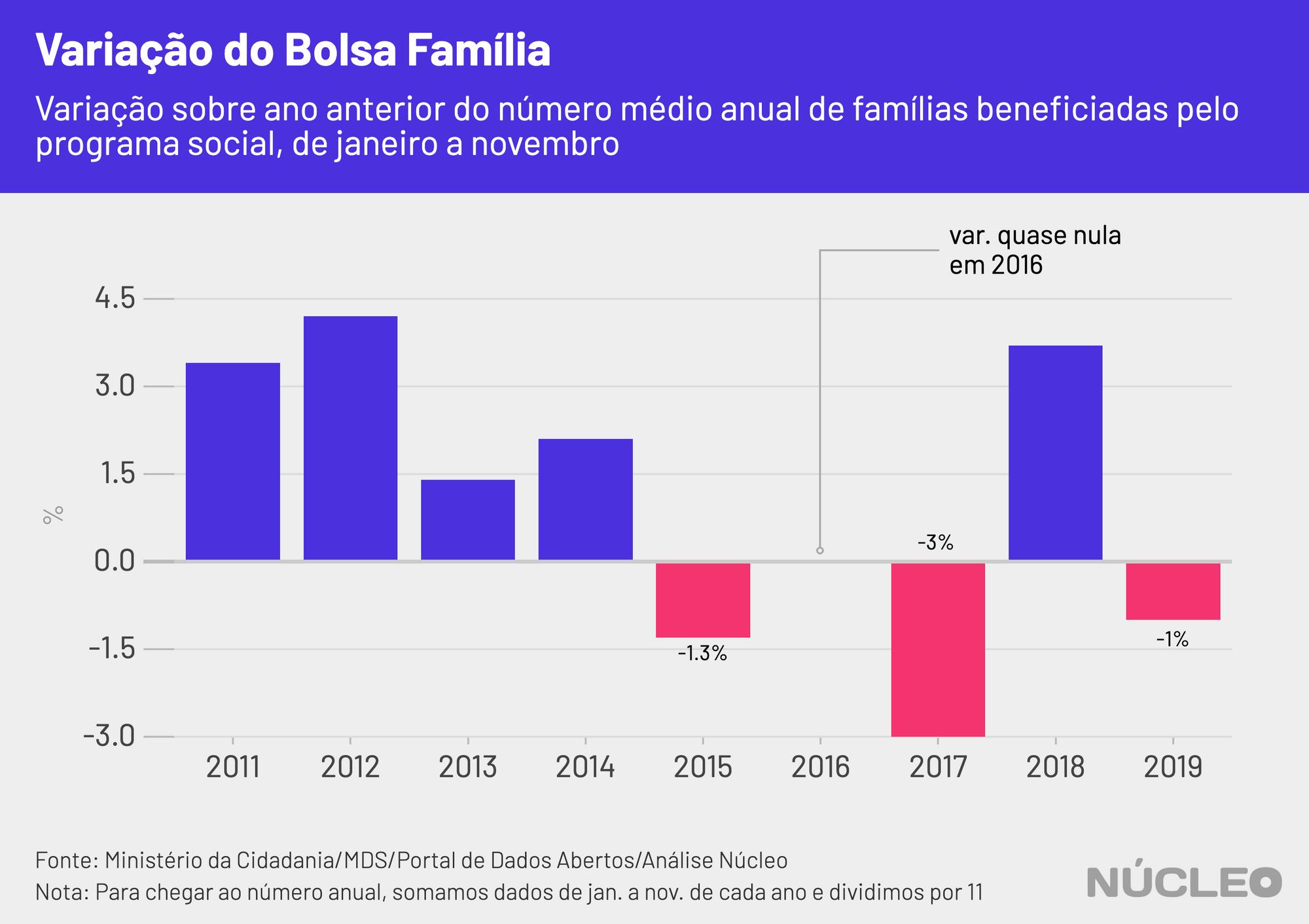 variacao_bolsa_familia